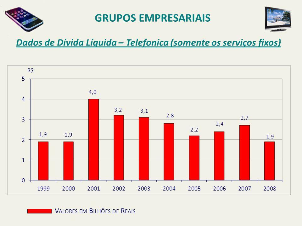 GRUPOS EMPRESARIAIS Dados de Dívida Líquida – Telefonica (somente os serviços fixos) R$ Valores em Bilhões de Reais.