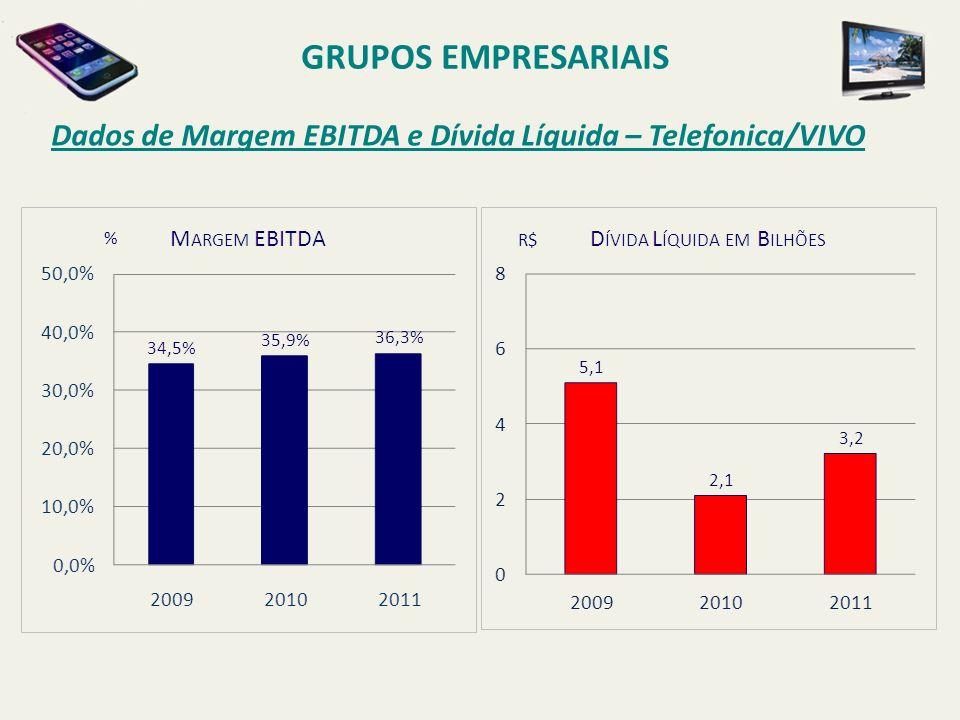 GRUPOS EMPRESARIAIS Dados de Margem EBITDA e Dívida Líquida – Telefonica/VIVO % R$