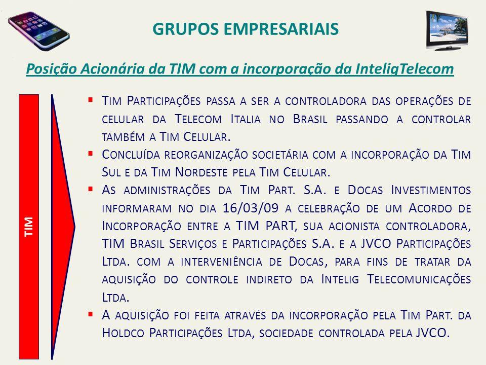 GRUPOS EMPRESARIAIS Posição Acionária da TIM com a incorporação da InteligTelecom.