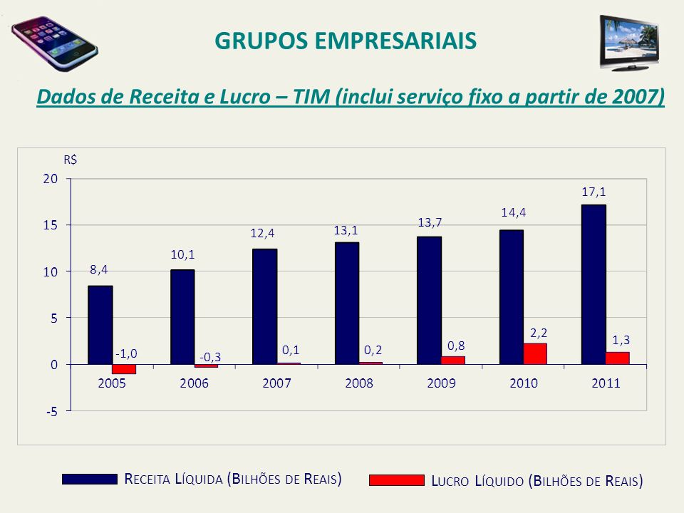 GRUPOS EMPRESARIAIS Dados de Receita e Lucro – TIM (inclui serviço fixo a partir de 2007) R$ Receita Líquida (Bilhões de Reais)