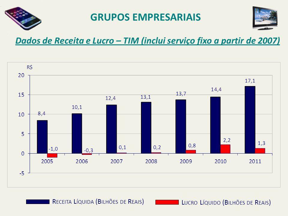 GRUPOS EMPRESARIAISDados de Receita e Lucro – TIM (inclui serviço fixo a partir de 2007) R$ Receita Líquida (Bilhões de Reais)