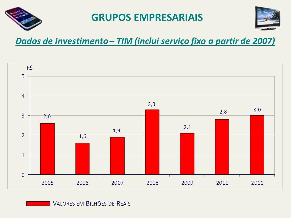 GRUPOS EMPRESARIAISDados de Investimento – TIM (inclui serviço fixo a partir de 2007) R$ Valores em Bilhões de Reais.