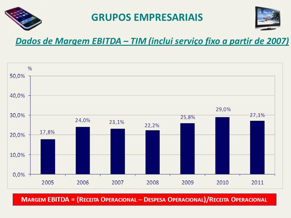 GRUPOS EMPRESARIAIS Dados de Margem EBITDA – TIM (inclui serviço fixo a partir de 2007) %