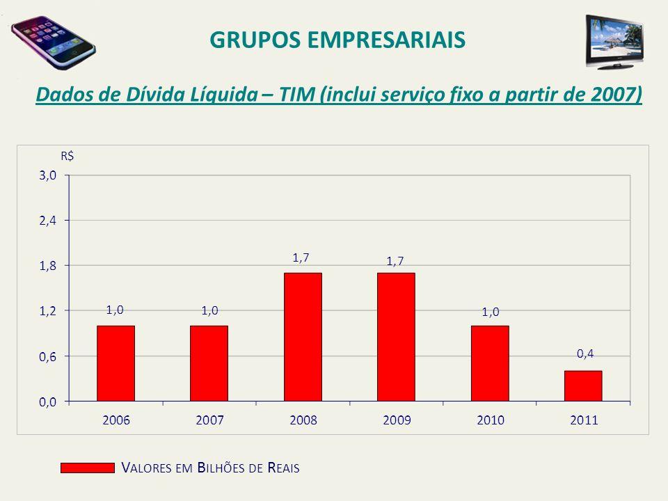 GRUPOS EMPRESARIAIS Dados de Dívida Líquida – TIM (inclui serviço fixo a partir de 2007) R$ Valores em Bilhões de Reais.