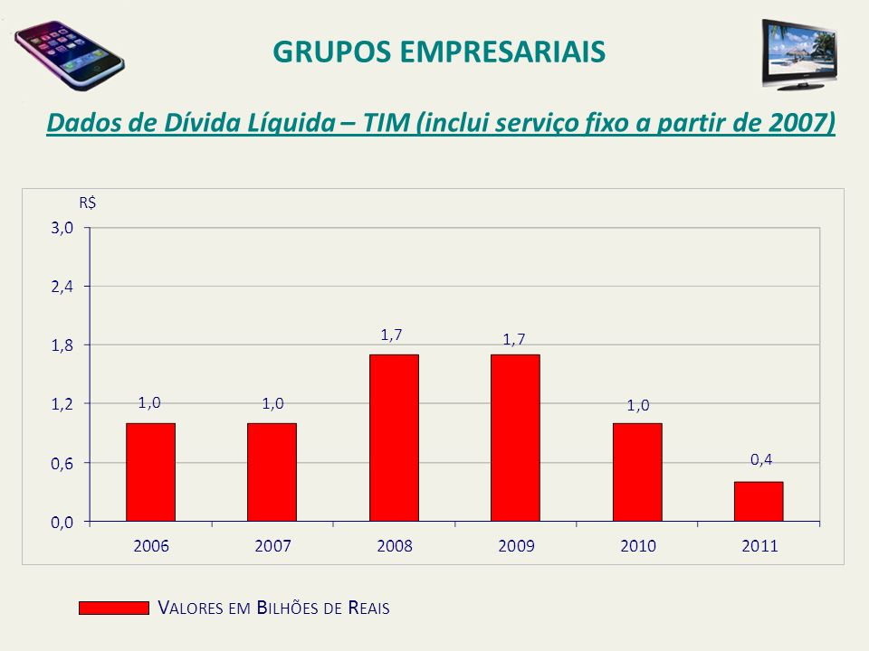 GRUPOS EMPRESARIAISDados de Dívida Líquida – TIM (inclui serviço fixo a partir de 2007) R$ Valores em Bilhões de Reais.