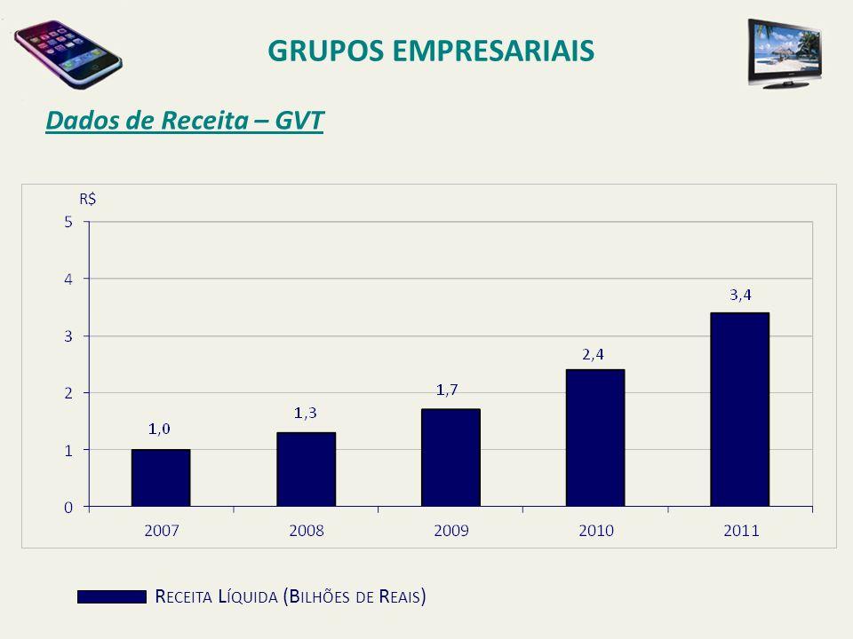 GRUPOS EMPRESARIAIS Dados de Receita – GVT