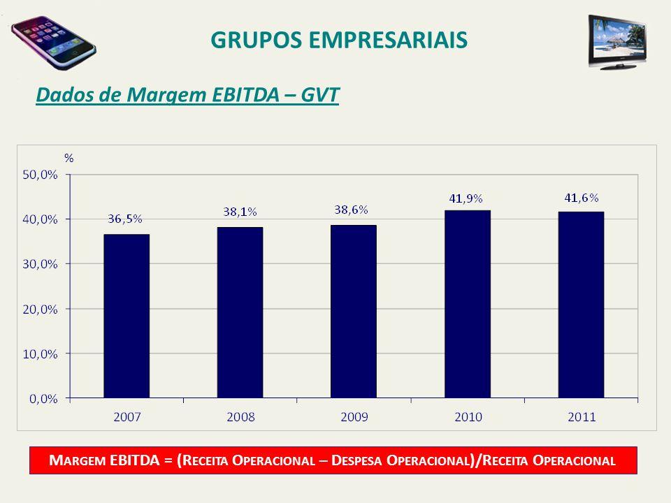 GRUPOS EMPRESARIAIS Dados de Margem EBITDA – GVT