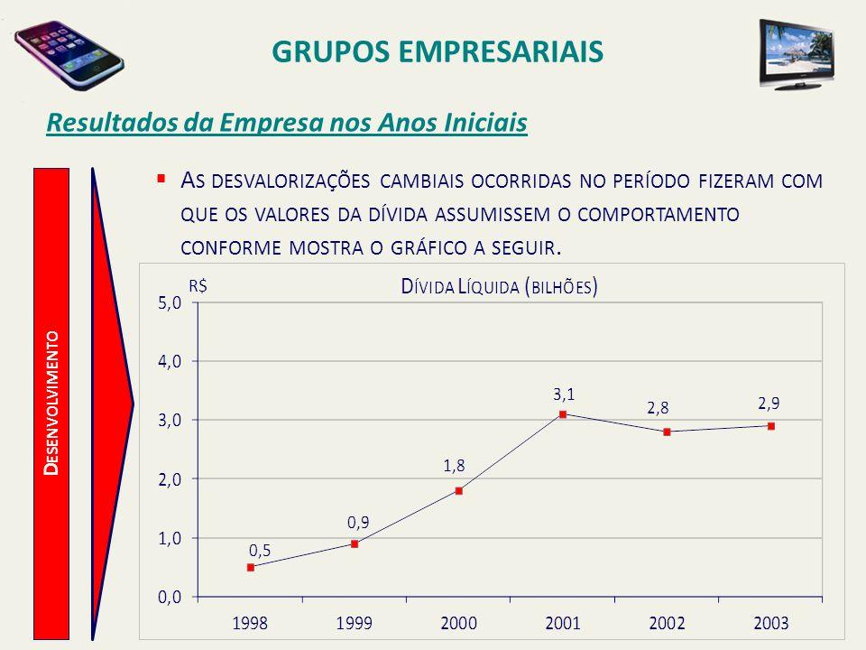 GRUPOS EMPRESARIAIS Resultados da Empresa nos Anos Iniciais