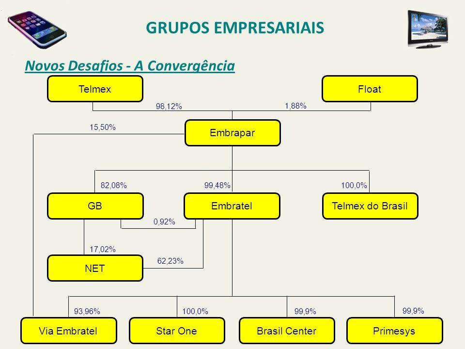 GRUPOS EMPRESARIAIS Novos Desafios - A Convergência Telmex Float