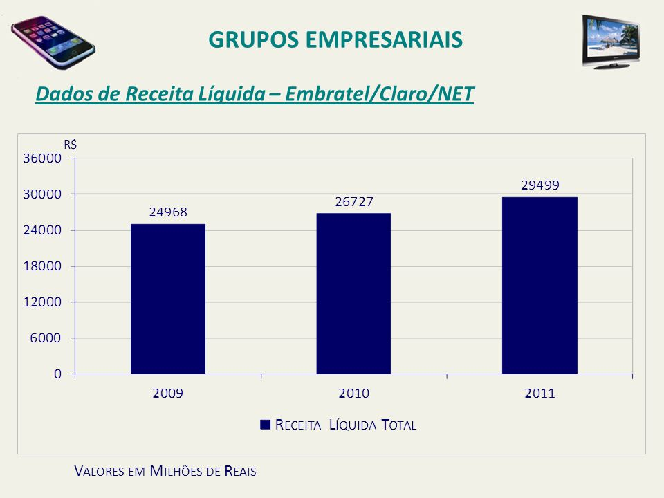 GRUPOS EMPRESARIAIS Dados de Receita Líquida – Embratel/Claro/NET