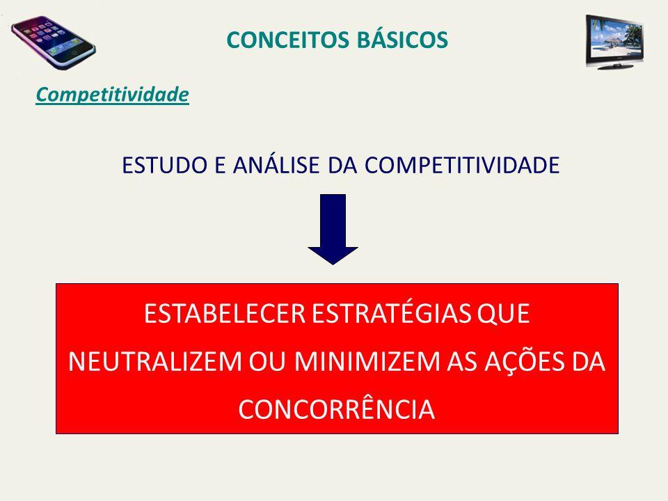 ESTUDO E ANÁLISE DA COMPETITIVIDADE
