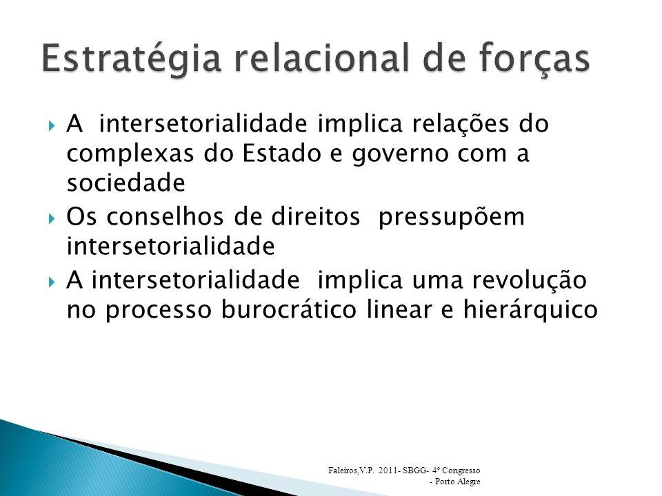Estratégia relacional de forças