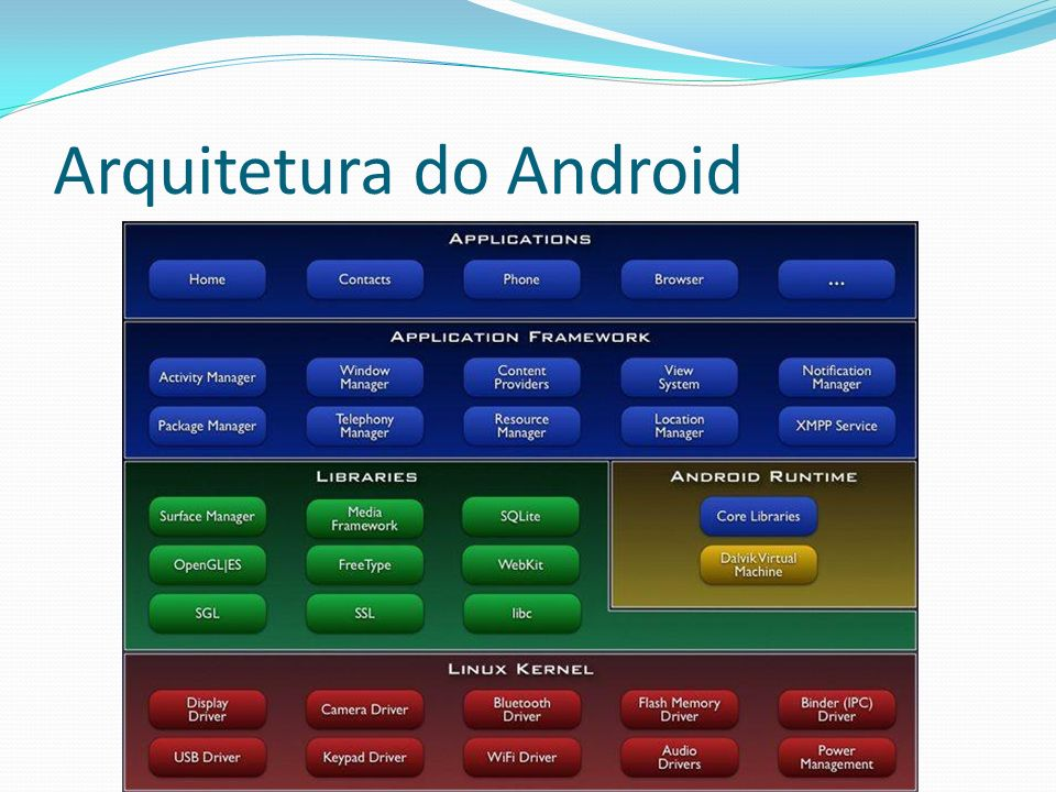 Arquitetura do Android
