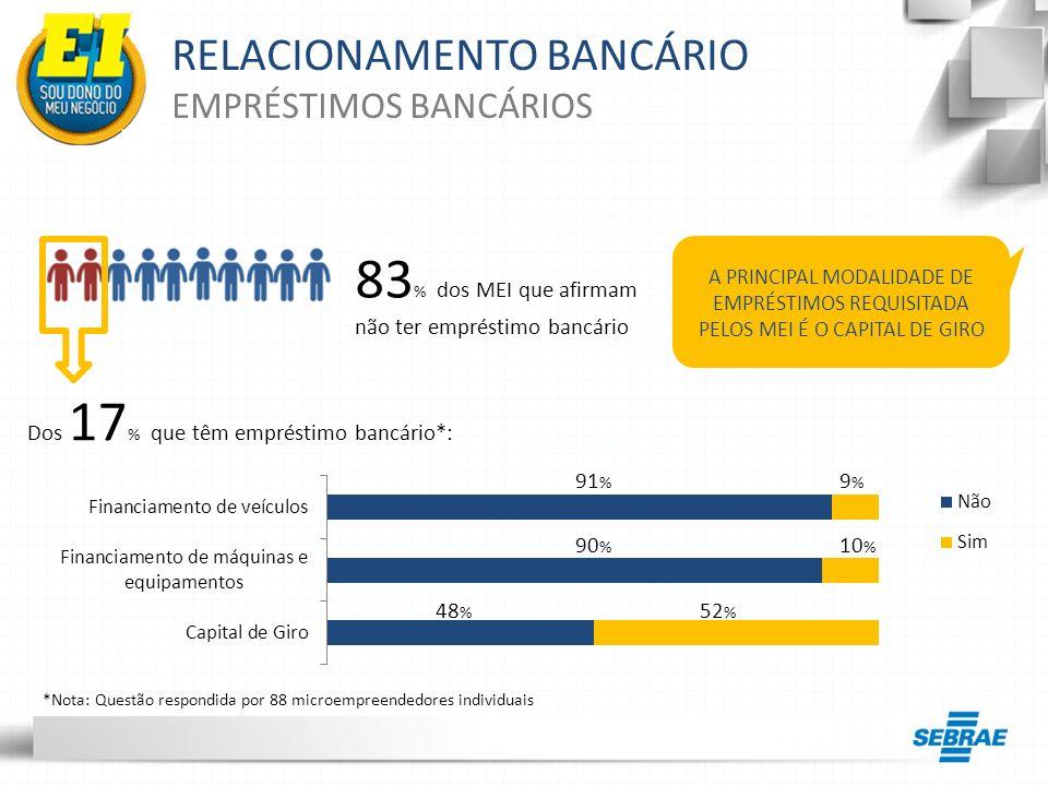 83% dos MEI que afirmam não ter empréstimo bancário