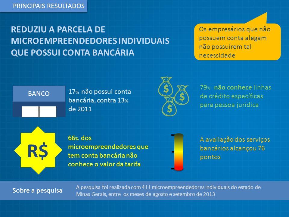 R$ REDUZIU A PARCELA DE MICROEMPREENDEDORES INDIVIDUAIS
