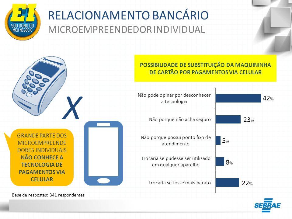 X RELACIONAMENTO BANCÁRIO MICROEMPREENDEDOR INDIVIDUAL 42% 23% 5% 8%