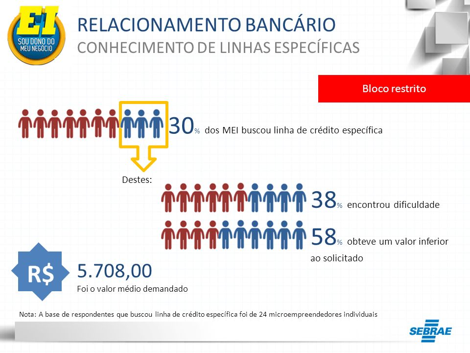 30% dos MEI buscou linha de crédito específica