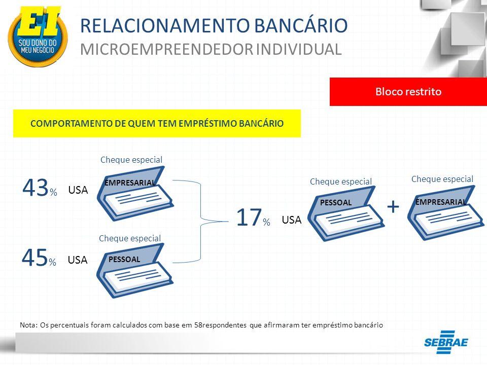 COMPORTAMENTO DE QUEM TEM EMPRÉSTIMO BANCÁRIO