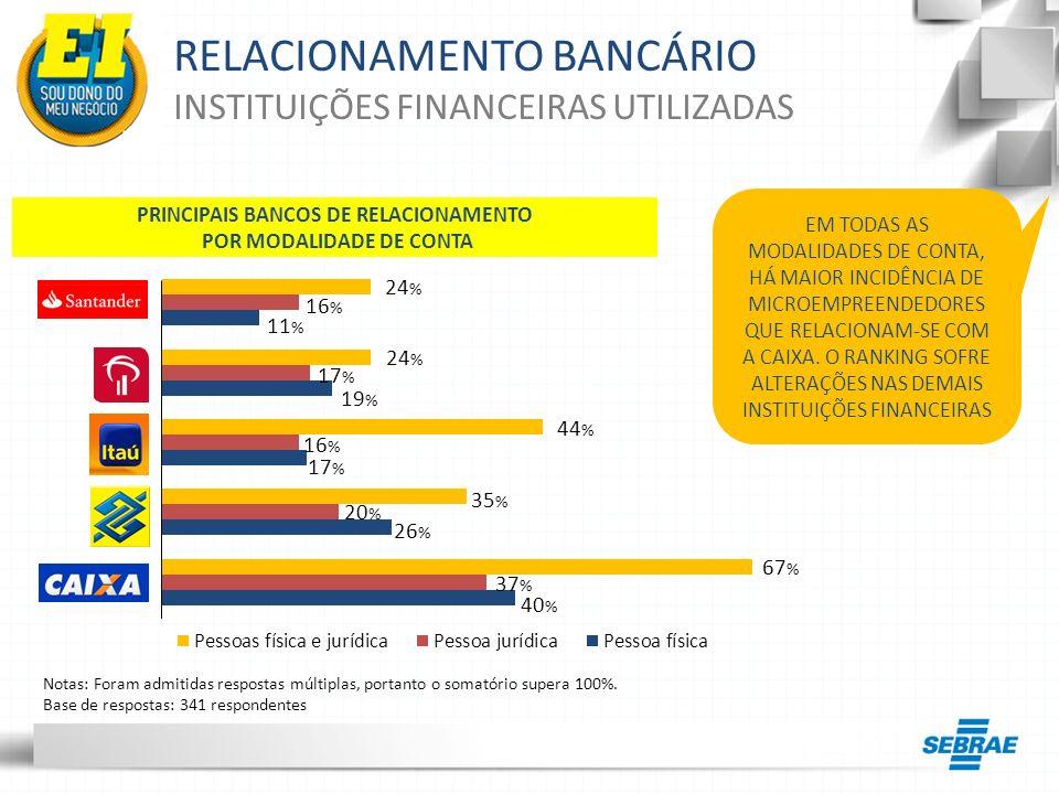 PRINCIPAIS BANCOS DE RELACIONAMENTO POR MODALIDADE DE CONTA