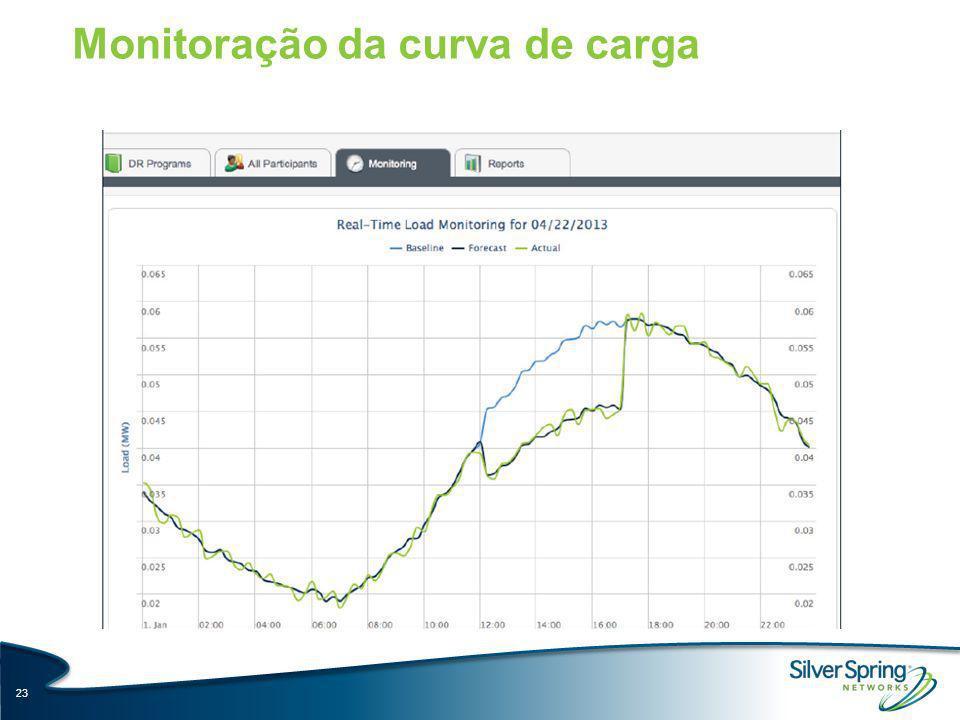 Monitoração da curva de carga