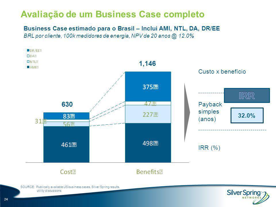 Avaliação de um Business Case completo