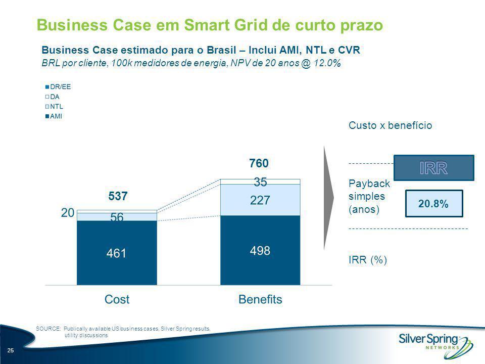 Business Case em Smart Grid de curto prazo