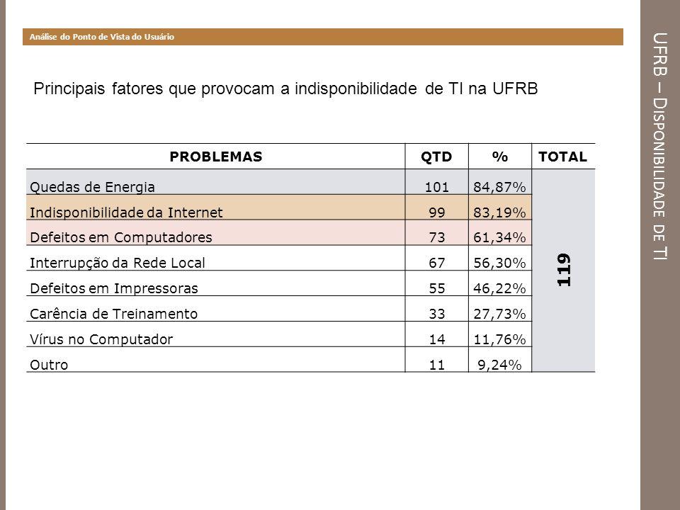 UFRB – Disponibilidade de TI