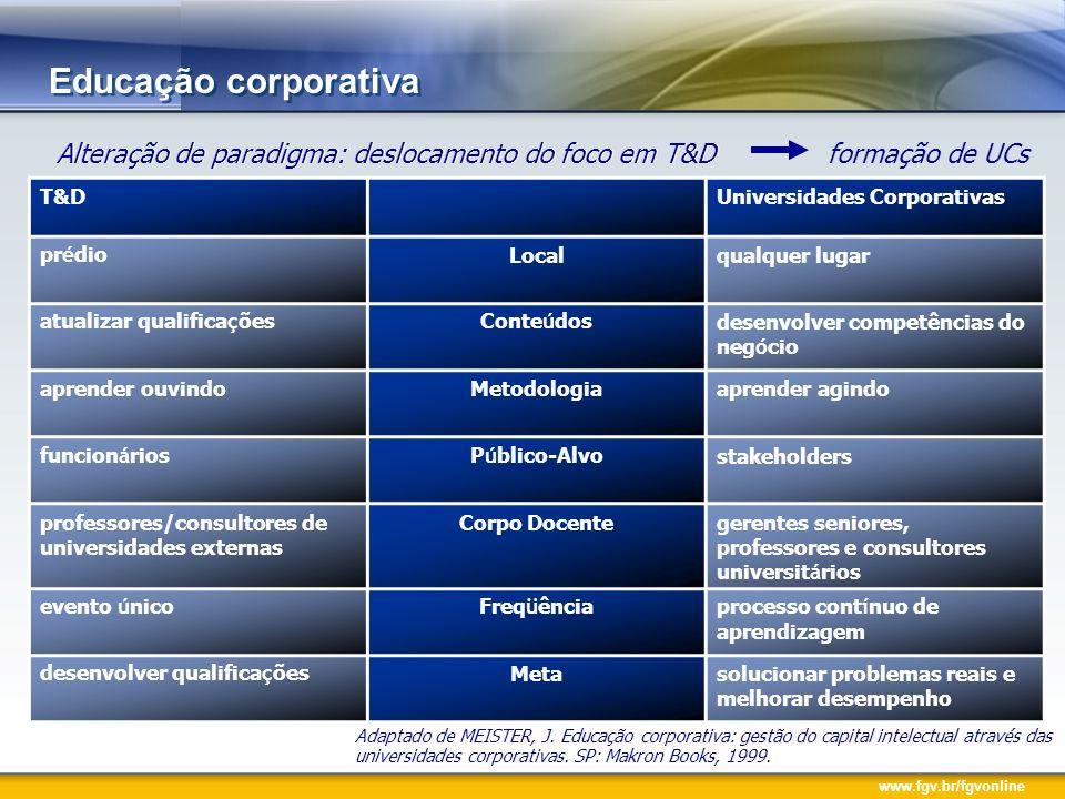 Educação corporativa Alteração de paradigma: deslocamento do foco em T&D. Alteração de paradigma: deslocamento do foco em T&D formação de UCs.