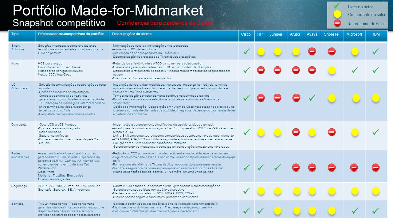 Portfólio Made-for-Midmarket Snapshot competitivo