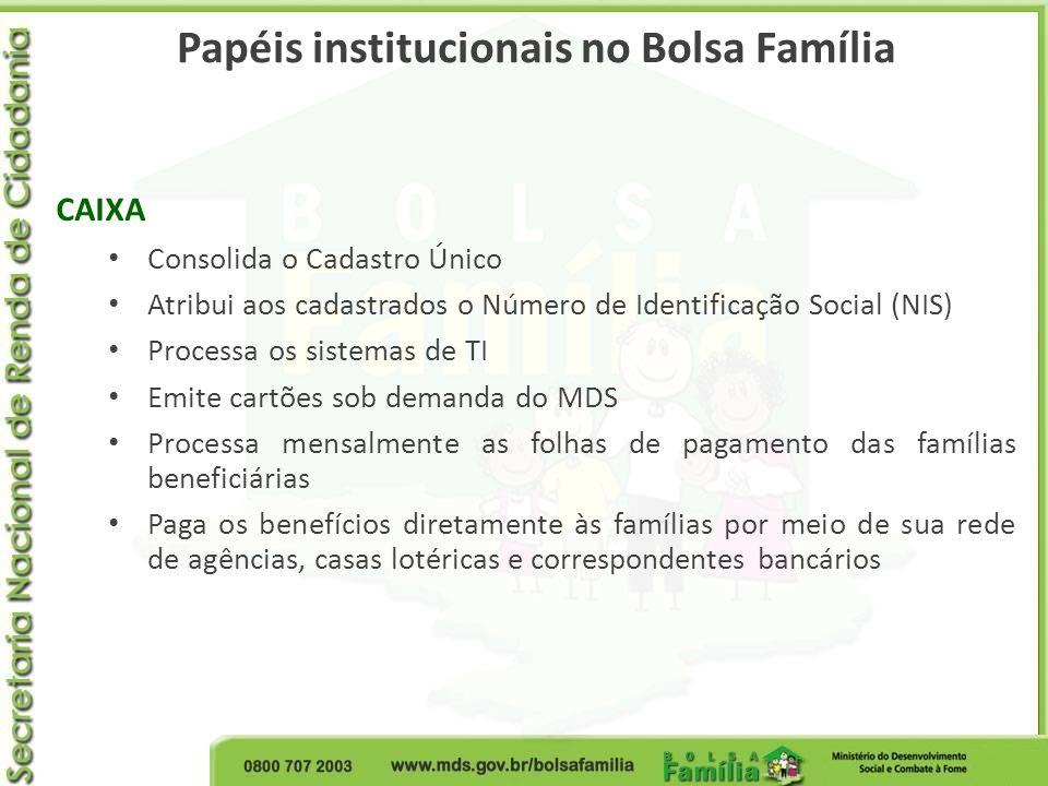 Papéis institucionais no Bolsa Família