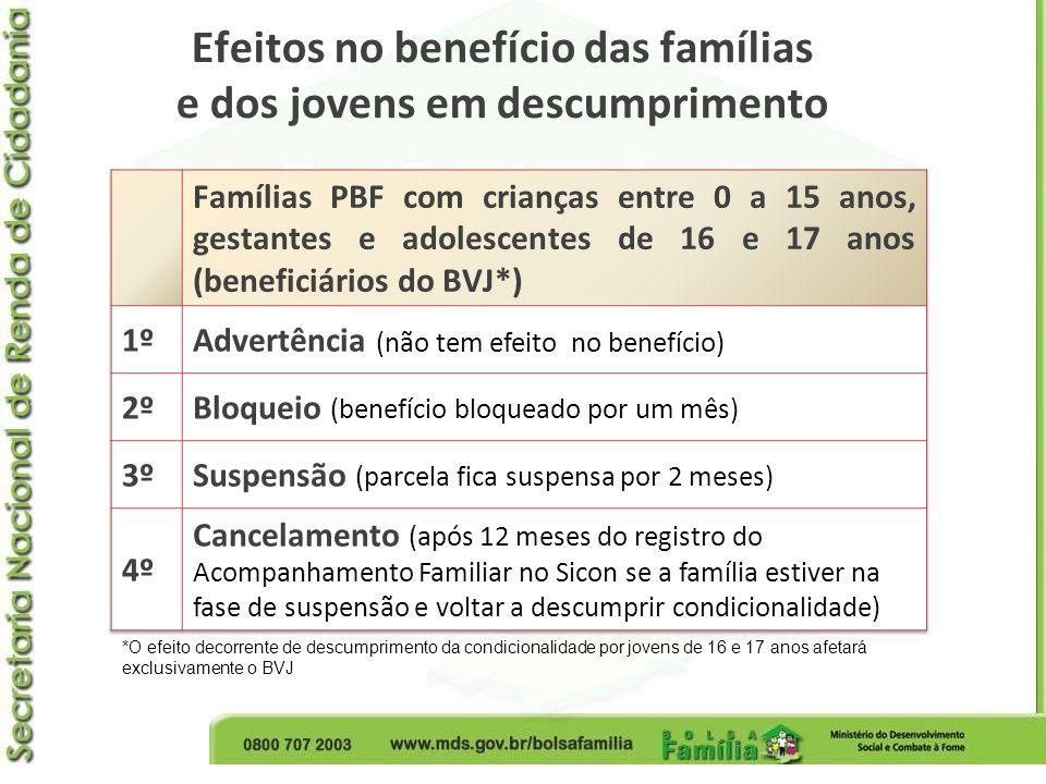 Efeitos no benefício das famílias e dos jovens em descumprimento