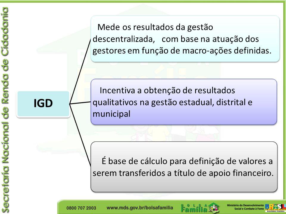 IGD Mede os resultados da gestão descentralizada, com base na atuação dos gestores em função de macro-ações definidas.
