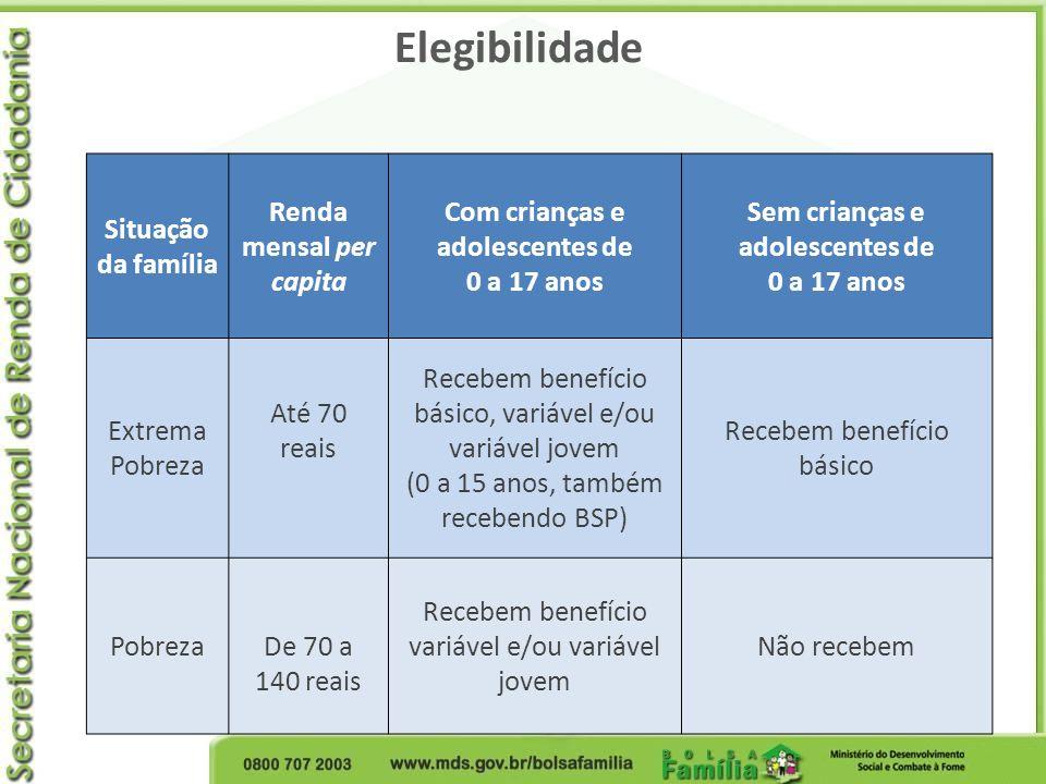 Elegibilidade Situação da família Renda mensal per capita