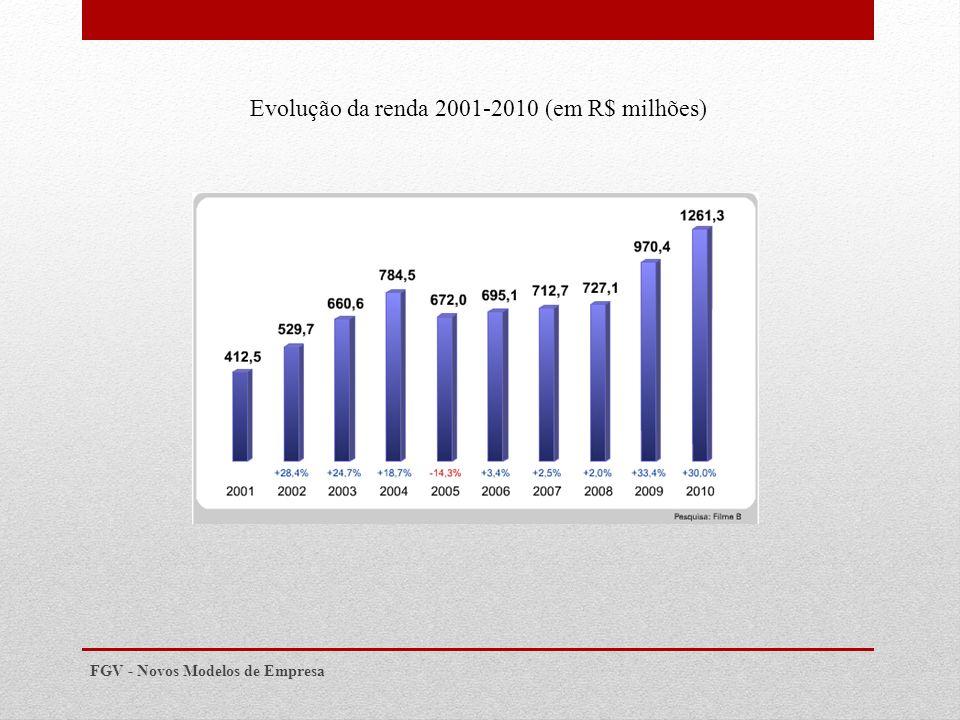 Evolução da renda 2001-2010 (em R$ milhões)
