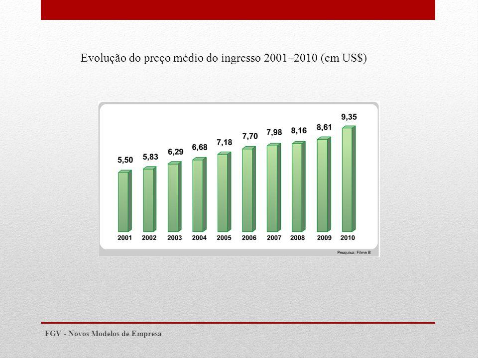 Evolução do preço médio do ingresso 2001–2010 (em US$)