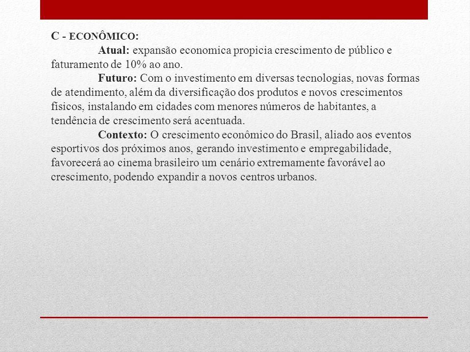 C - ECONÔMICO: Atual: expansão economica propicia crescimento de público e faturamento de 10% ao ano.