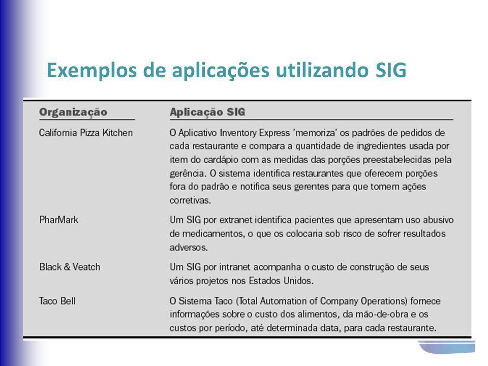 Exemplos de aplicações utilizando SIG