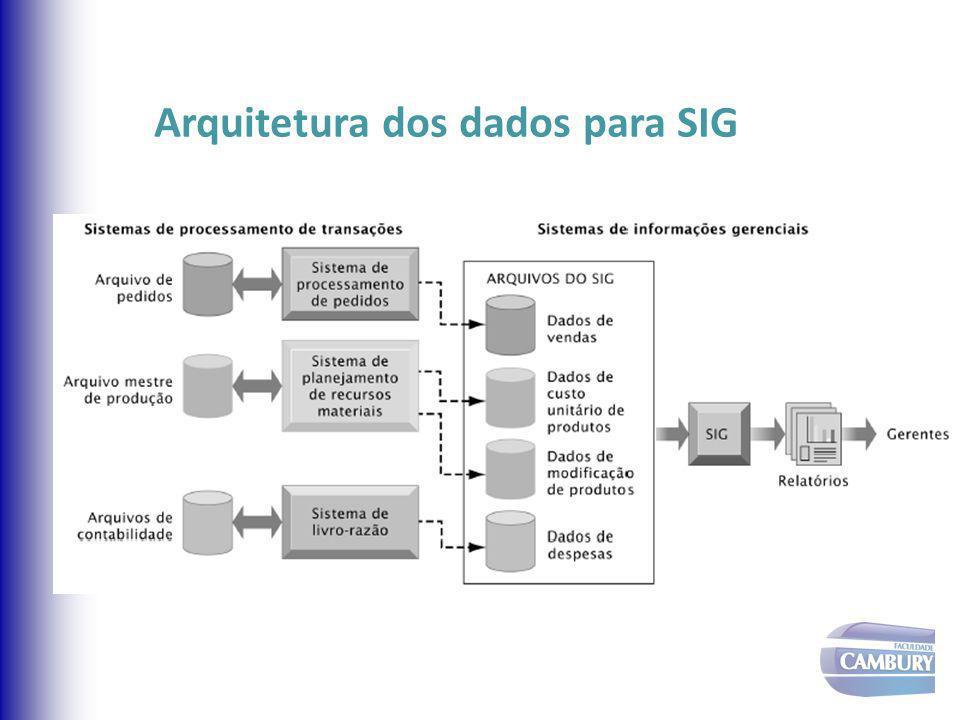 Arquitetura dos dados para SIG