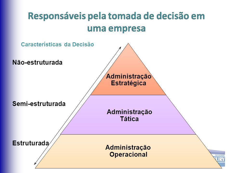Responsáveis pela tomada de decisão em uma empresa