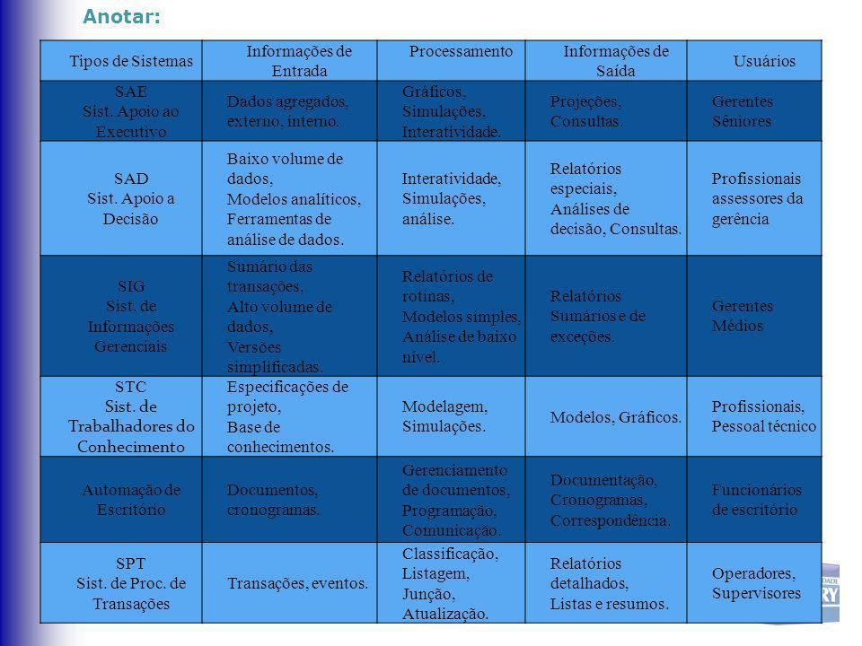 Anotar: Tipos de Sistemas Informações de Entrada Processamento