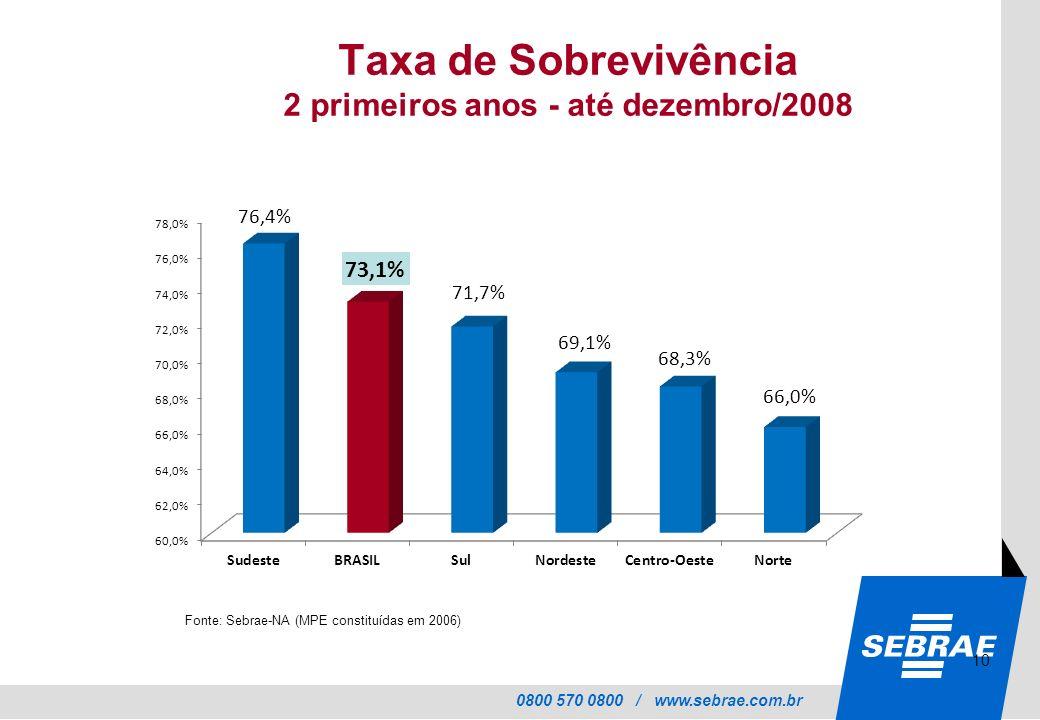Taxa de Sobrevivência 2 primeiros anos - até dezembro/2008