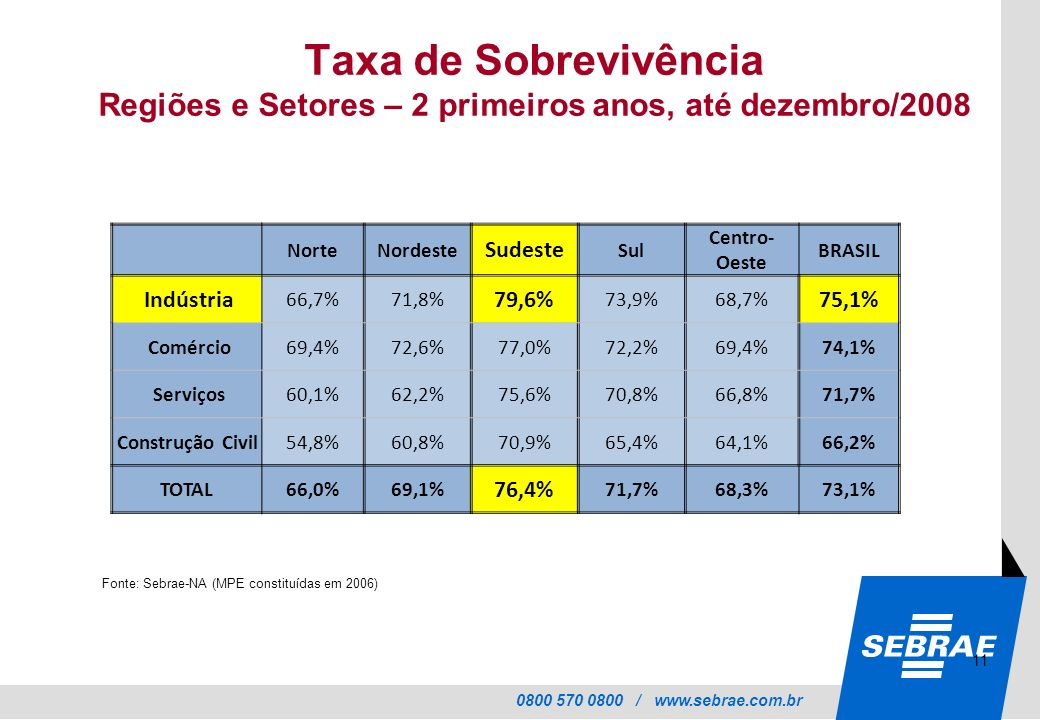 Taxa de Sobrevivência Regiões e Setores – 2 primeiros anos, até dezembro/2008