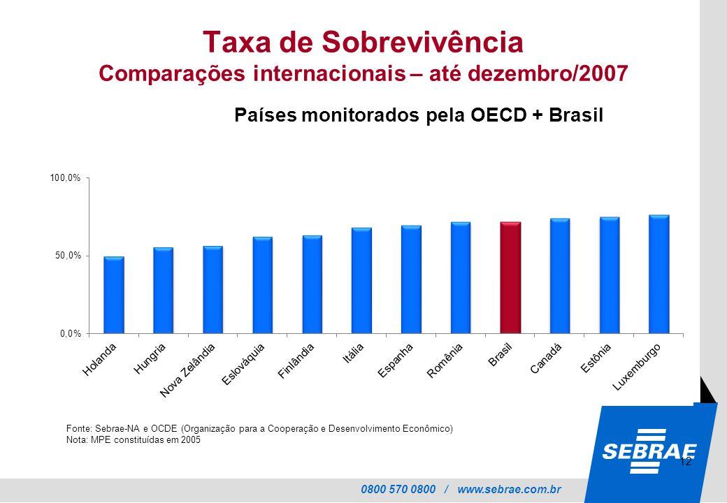 Taxa de Sobrevivência Comparações internacionais – até dezembro/2007