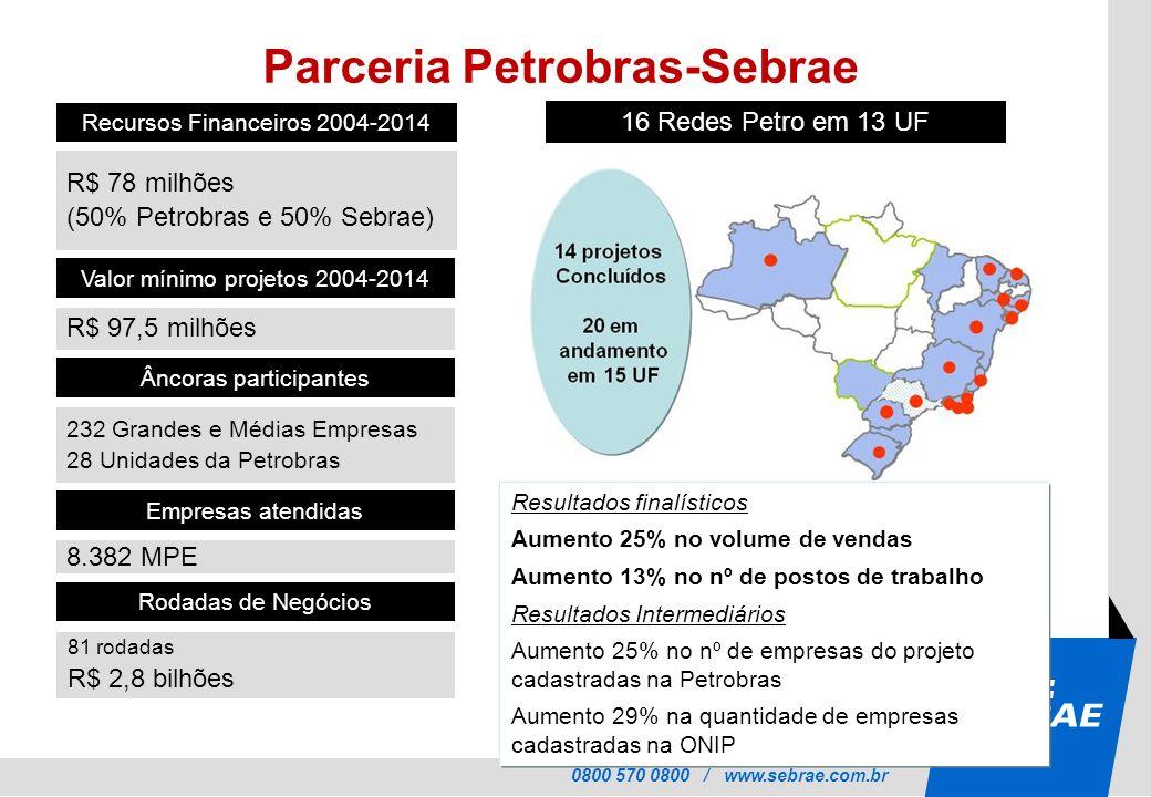 Parceria Petrobras-Sebrae