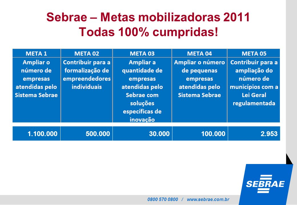 Sebrae – Metas mobilizadoras 2011 Todas 100% cumpridas!