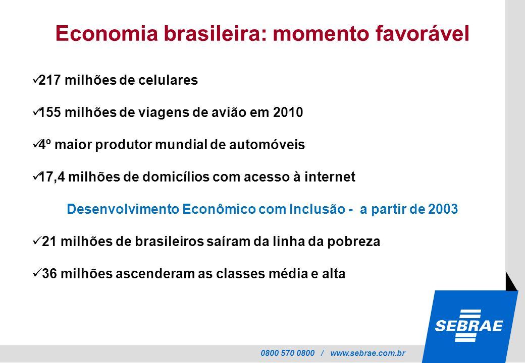 Economia brasileira: momento favorável