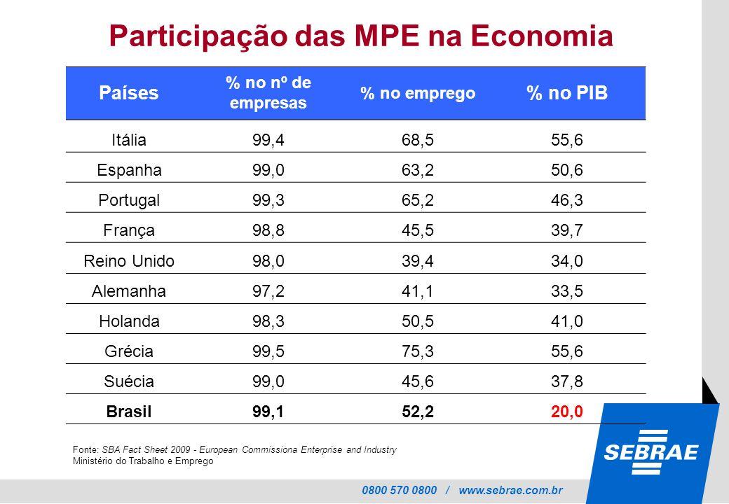 Participação das MPE na Economia