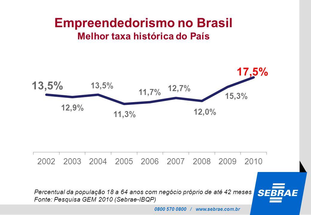 Empreendedorismo no Brasil Melhor taxa histórica do País