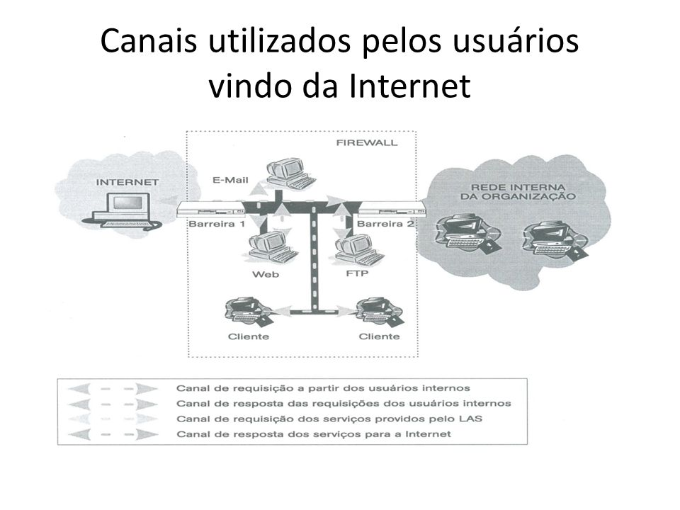 Canais utilizados pelos usuários vindo da Internet