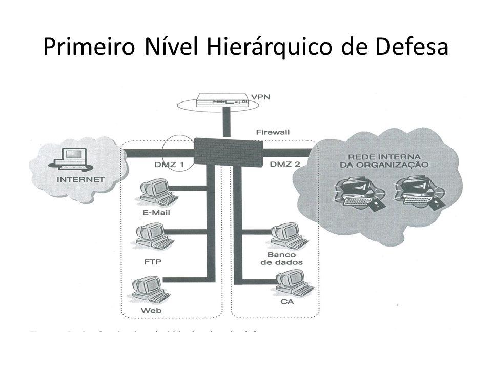 Primeiro Nível Hierárquico de Defesa